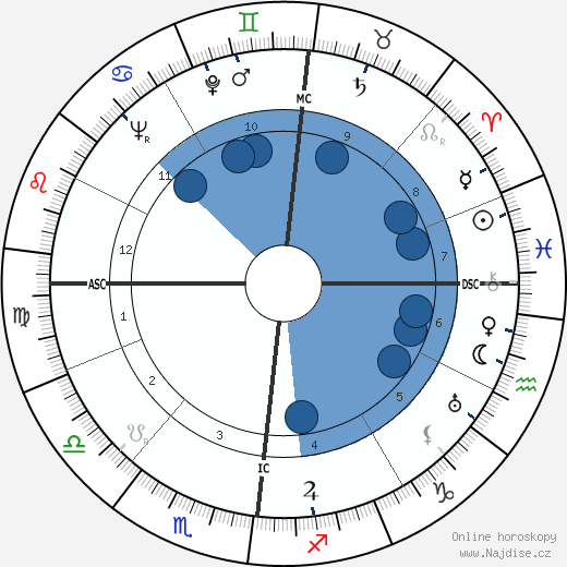 Francis Gruber wikipedie, horoscope, astrology, instagram