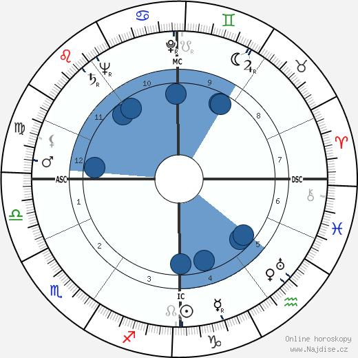 Francis John Minton wikipedie, horoscope, astrology, instagram