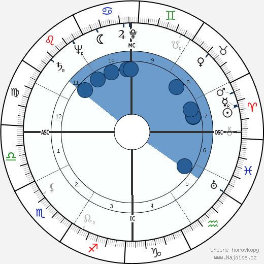 Francis Leonard Garrett wikipedie, horoscope, astrology, instagram