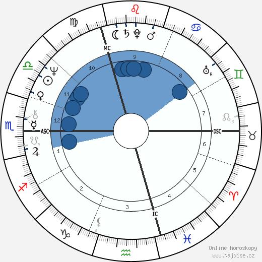 Francis Perrin wikipedie, horoscope, astrology, instagram