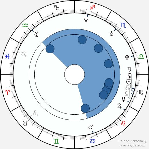 Francisca Queiroz wikipedie, horoscope, astrology, instagram