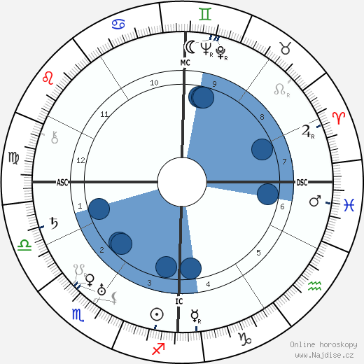 Francisco Franco wikipedie, horoscope, astrology, instagram