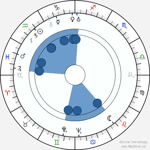 Franciska Gaal wikipedie, horoscope, astrology, instagram