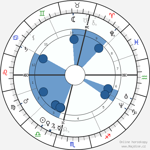 Francisque Sarcey wikipedie, horoscope, astrology, instagram