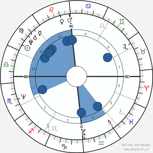 Franck Piccard wikipedie, horoscope, astrology, instagram