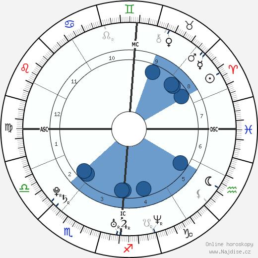 Franck Ribéry wikipedie, horoscope, astrology, instagram