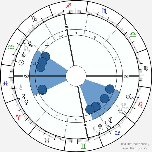 Franco Fabrizi wikipedie, horoscope, astrology, instagram