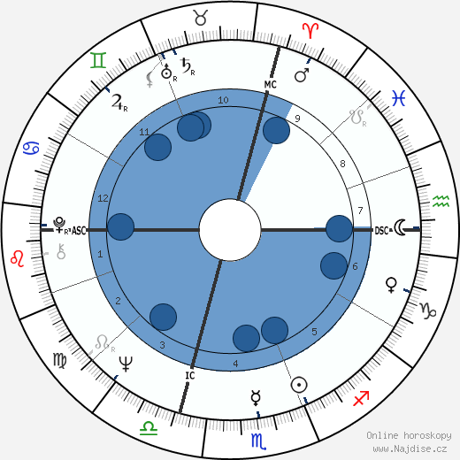Franco Nero wikipedie, horoscope, astrology, instagram