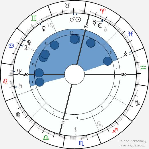 Franco Rossi wikipedie, horoscope, astrology, instagram