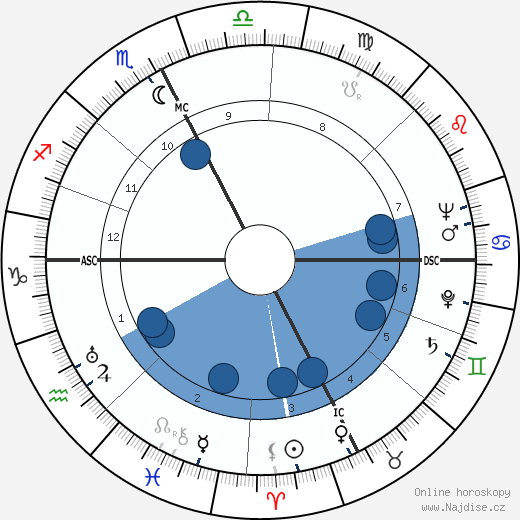François Baboulet wikipedie, horoscope, astrology, instagram