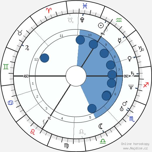 Francois Bazaine wikipedie, horoscope, astrology, instagram