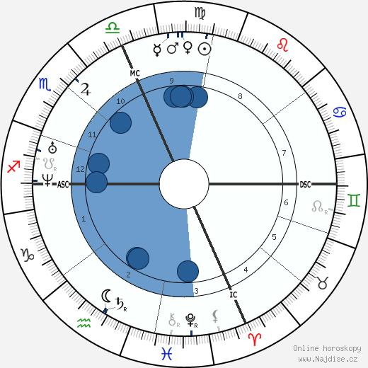 Francois Bazin wikipedie, horoscope, astrology, instagram