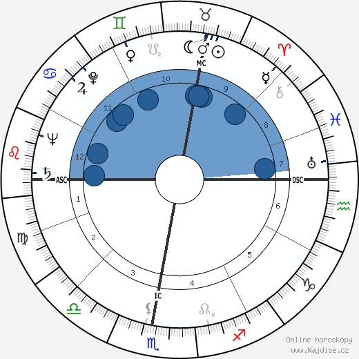 François Brigneau wikipedie, horoscope, astrology, instagram