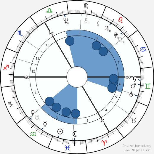 François Cevert wikipedie, horoscope, astrology, instagram