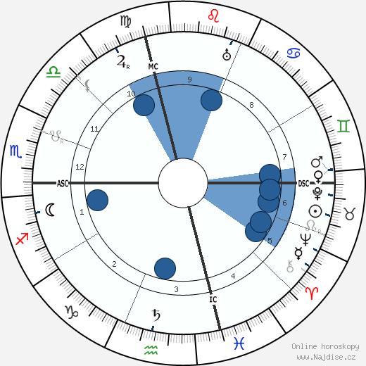François Coty wikipedie, horoscope, astrology, instagram