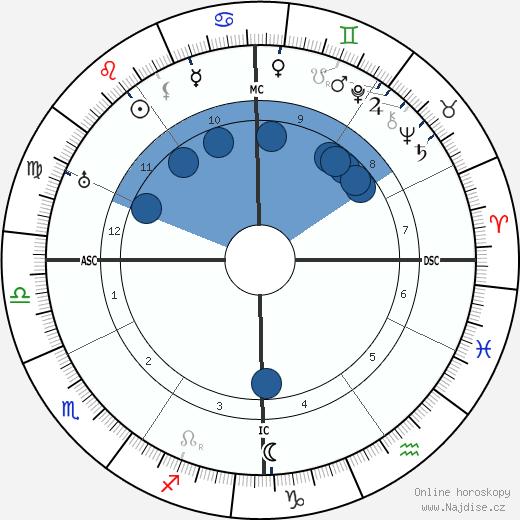 François Darlan wikipedie, horoscope, astrology, instagram