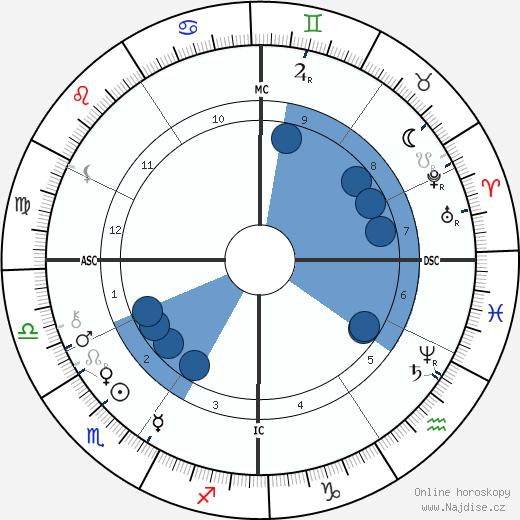 François Fabié wikipedie, horoscope, astrology, instagram