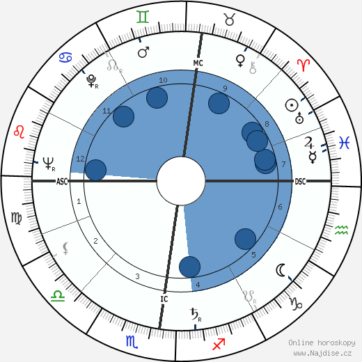 Francois Furet wikipedie, horoscope, astrology, instagram