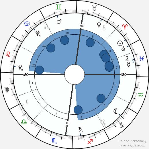 Francois Furet wikipedie, horoscope, astrology, instagram