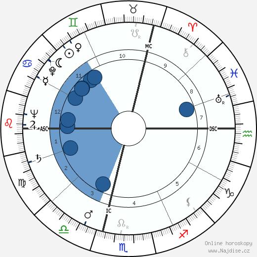 François Jacob wikipedie, horoscope, astrology, instagram