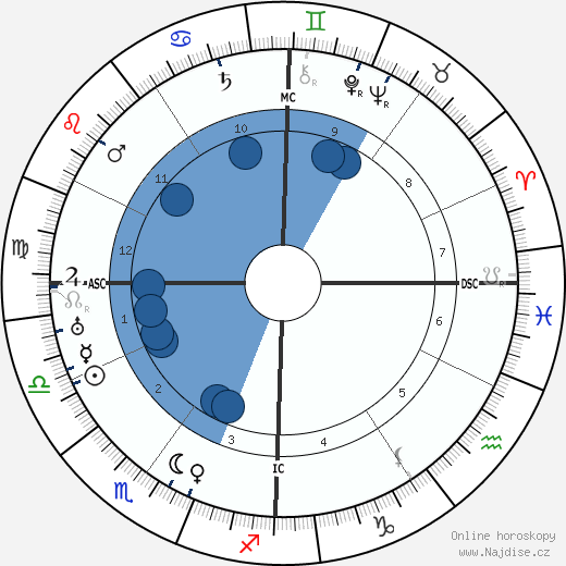 François Mauriac wikipedie, horoscope, astrology, instagram