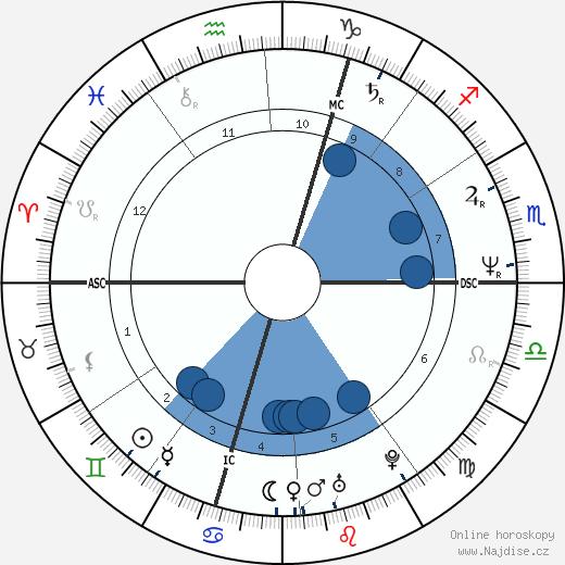 François Morel wikipedie, horoscope, astrology, instagram