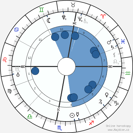 Francois Porche wikipedie, horoscope, astrology, instagram