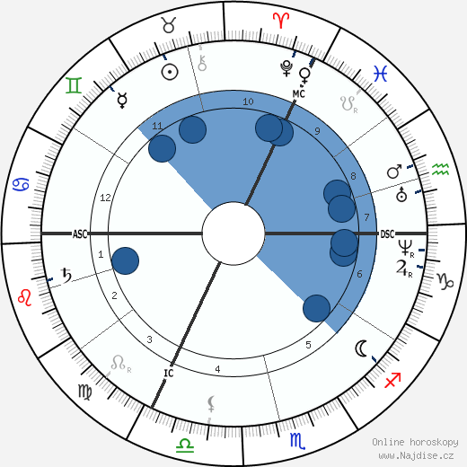 Francois Raoult wikipedie, horoscope, astrology, instagram