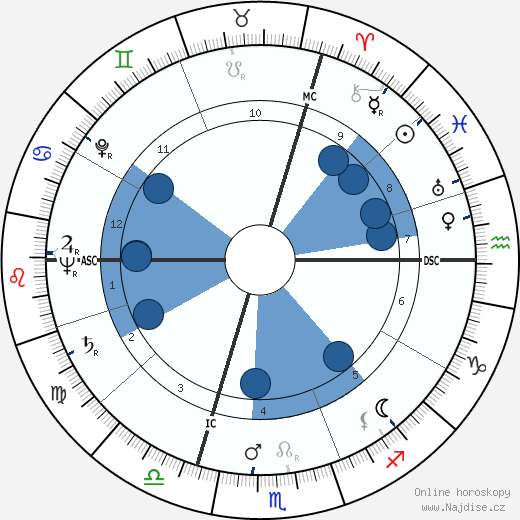 Françoise d'Eaubonne wikipedie, horoscope, astrology, instagram