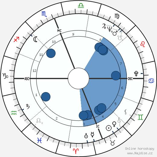 Françoise Fabian wikipedie, horoscope, astrology, instagram