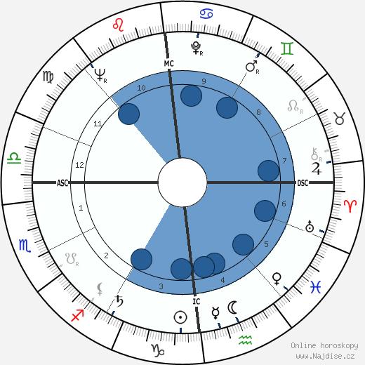 Françoise Prévost wikipedie, horoscope, astrology, instagram