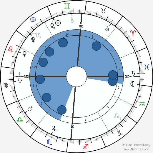Françoise Sagan wikipedie, horoscope, astrology, instagram