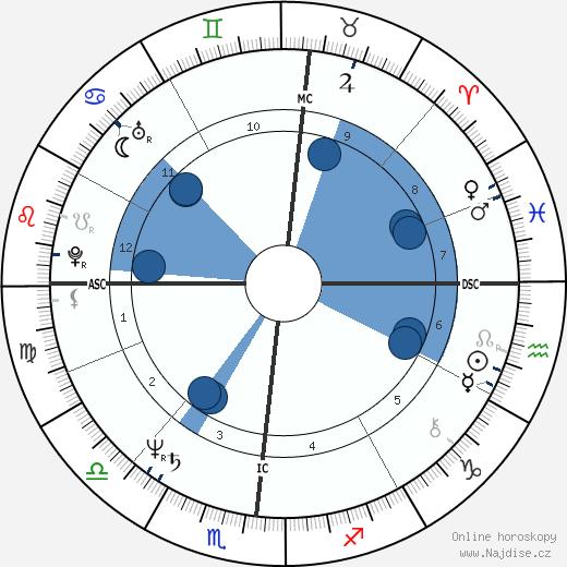 Frank Augustyn wikipedie, horoscope, astrology, instagram