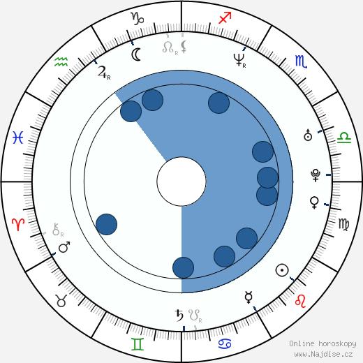 Frank Caeti wikipedie, horoscope, astrology, instagram
