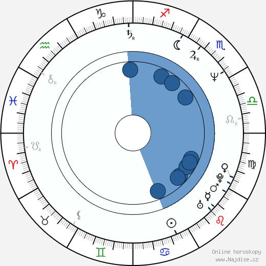 Frank Capra III wikipedie, horoscope, astrology, instagram