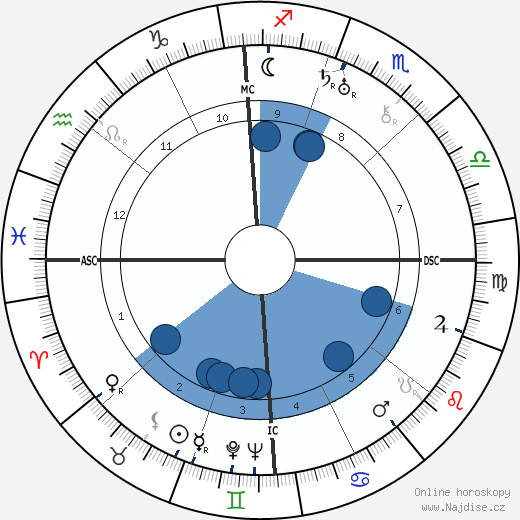 Frank Capra wikipedie, horoscope, astrology, instagram