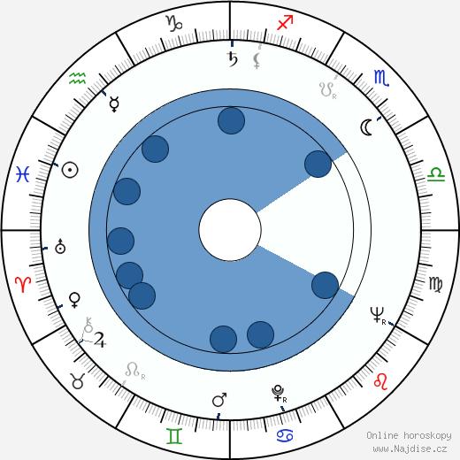 Frank Gehry wikipedie, horoscope, astrology, instagram