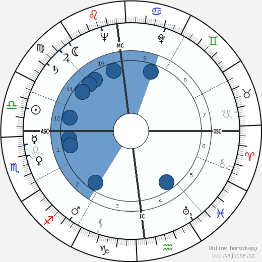 Frank Herbert wikipedie, horoscope, astrology, instagram