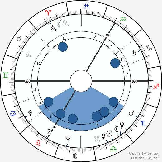 Frank Jacobowsky wikipedie, horoscope, astrology, instagram
