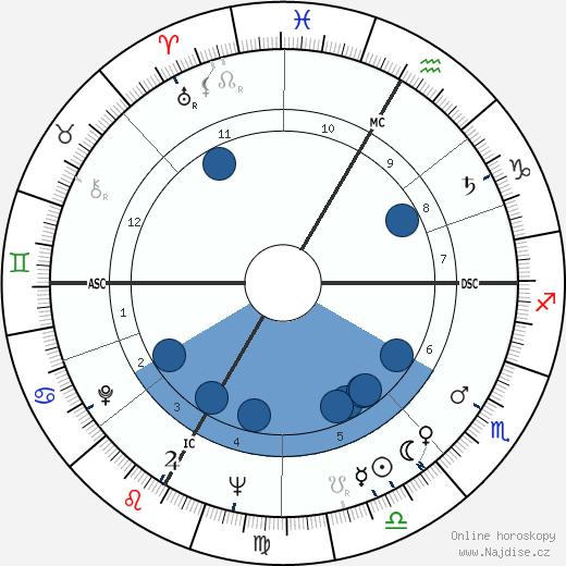 Frank Jacobowsky wikipedie, horoscope, astrology, instagram