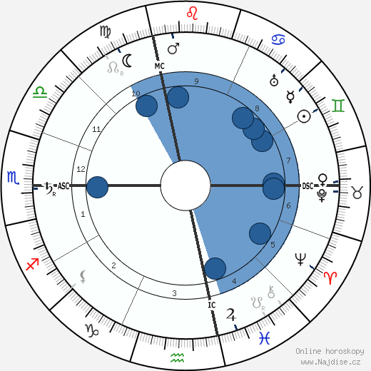 Frank Lloyd Wright wikipedie, horoscope, astrology, instagram