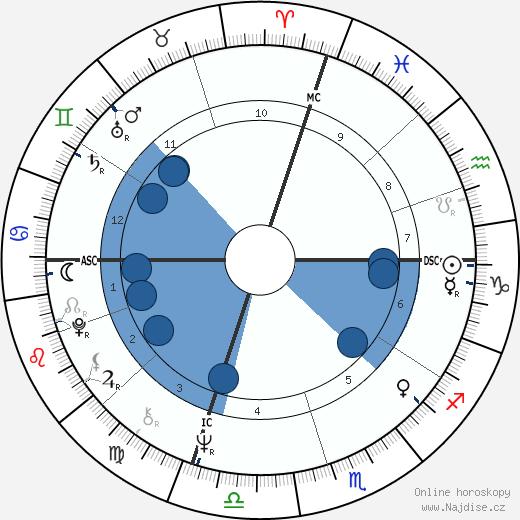 Frank Sinatra Jr. wikipedie, horoscope, astrology, instagram