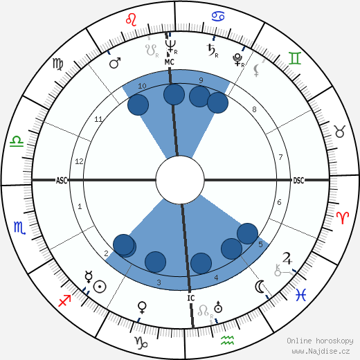 Frank Sinatra wikipedie, horoscope, astrology, instagram