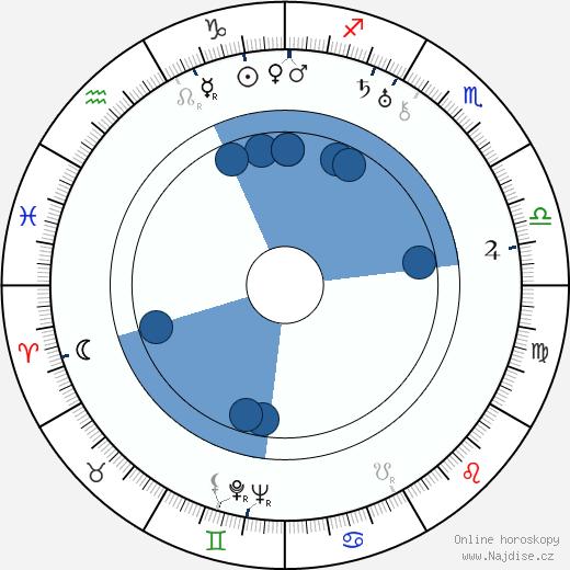 Frank Skinner wikipedie, horoscope, astrology, instagram