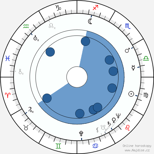 Frank Yerby wikipedie, horoscope, astrology, instagram