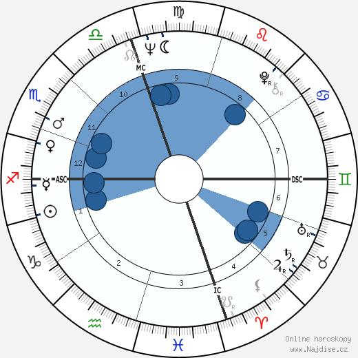 Frank Zappa wikipedie, horoscope, astrology, instagram
