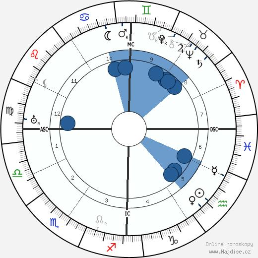 Franklin D. Roosevelt wikipedie, horoscope, astrology, instagram