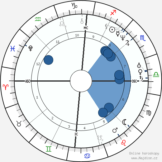Franklin Pierce wikipedie, horoscope, astrology, instagram