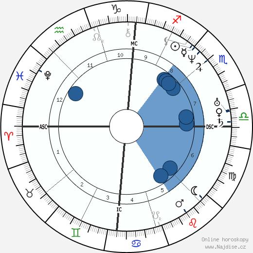 Franklin Pierce wikipedie, horoscope, astrology, instagram