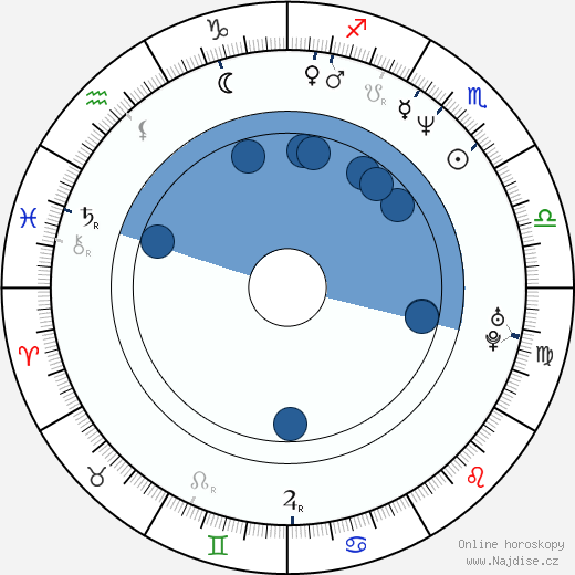 Franky G wikipedie, horoscope, astrology, instagram